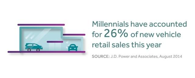 Gen-Y car buyers, J.D. Power
