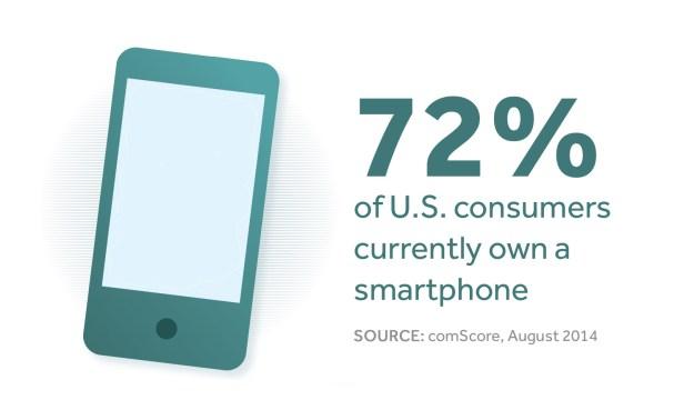 smartphone ownership automotive marketing