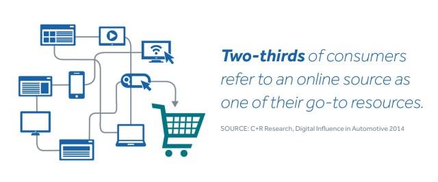 Consumer car shopping habits, automotive marketing reserach