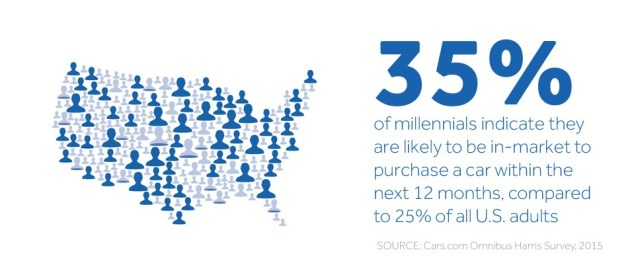Stat of the week FB millennial buying 12 month