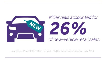 Millennial vehicle sales2