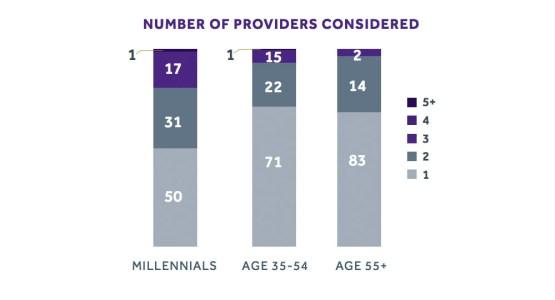 Millennial Service consideration