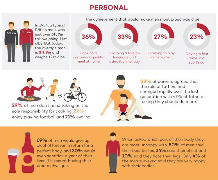 Personal statistics uk men infographic