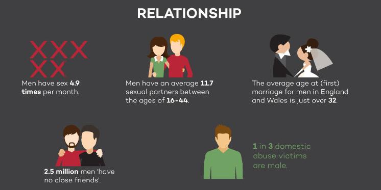 Relationships UK Men infographic