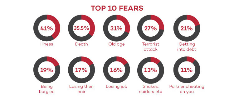 Top 10 Fears UK men infographic