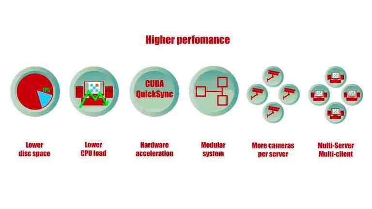[Configuración flexible  ] Mayor rendimiento y menores requisitos del sistema gracias a algoritmos especiales como transmisión dual o aceleración de hardware