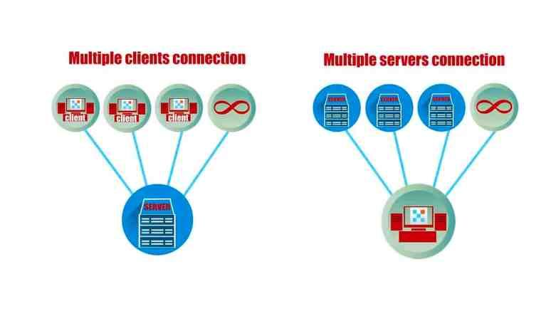 [Configuración flexible  ] Número ilimitado de partes de servidor para grandes proyectos. Número ilimitado de conexiones de clientes para un acceso rápido y flexible desde cualquier parte del mundo.