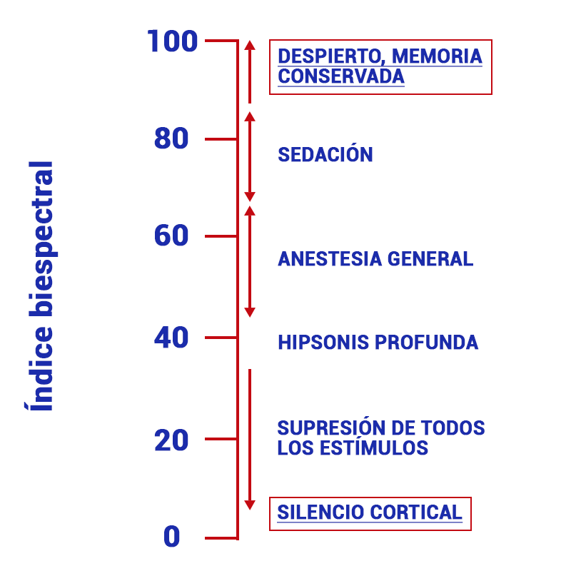 Índice biespectral