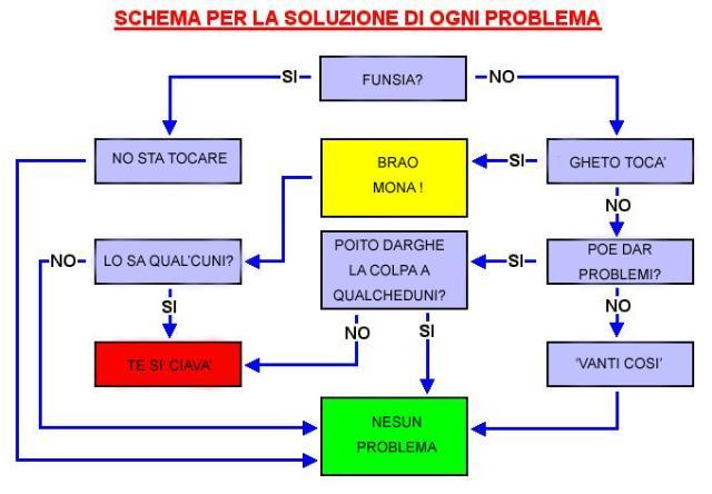 schema per risoluzione problemi