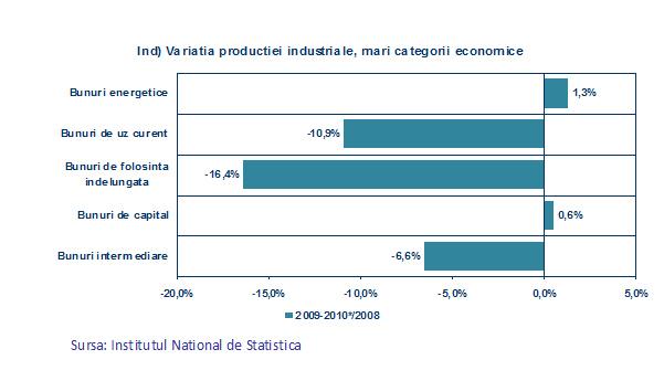 2.productia_industriala