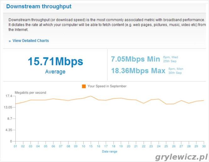 Samknows - wykres download