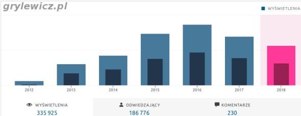 Statystyki z wordpress za 2018 rok