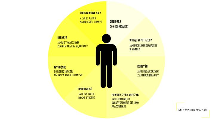 Jak szukać pracy przez LinkedIn?