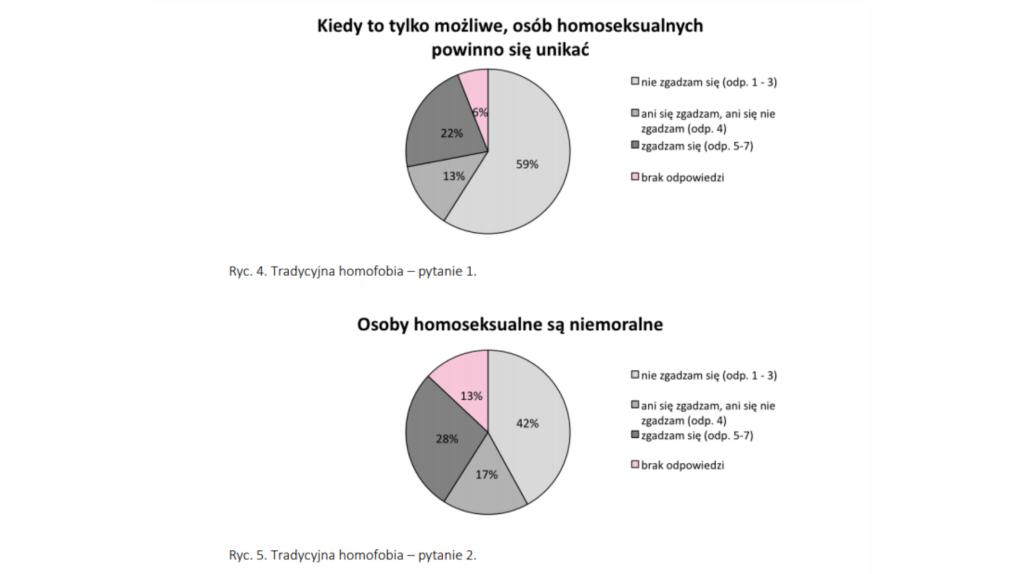 Homofobia tradycyjna