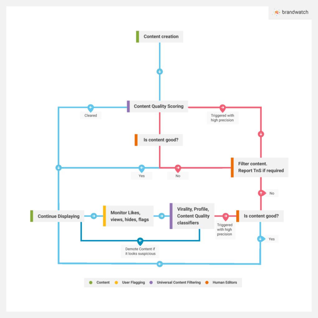 Algorytm treści LinkedIn - jak działa?