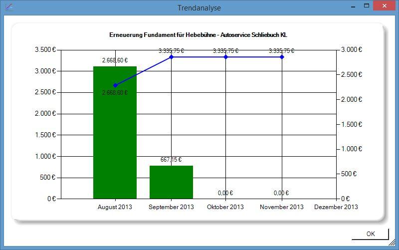 Leistungsmeldung Trendanalyse