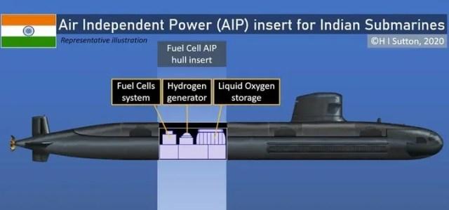 Diesel-Electric Submarines P75-I