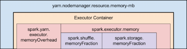 memoryOverhead issue in Spark | Learn for Master