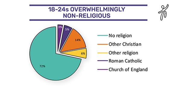 Overwhelming majority of 18 24s are non religious gscene gay overwhelming majority of 18 24s are non religious altavistaventures Images