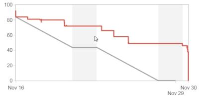 Burn down chart off cliff