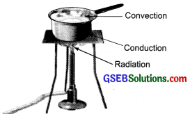 GSEB Solutions Class 7 Science Chapter 4 Heat
