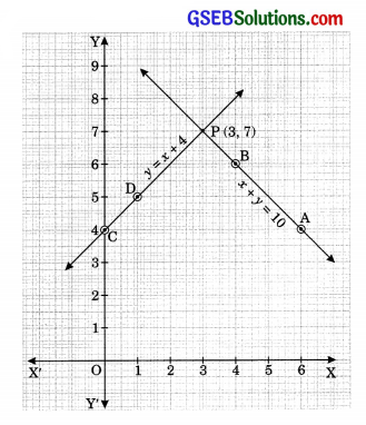 GSEB Solutions Class 10 Maths Chapter 3 Pair of Linear Equations in Two Variables Ex 3.2 3