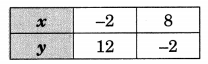 GSEB Solutions Class 10 Maths Chapter 3 Pair of Linear Equations in Two Variables Ex 3.2 5