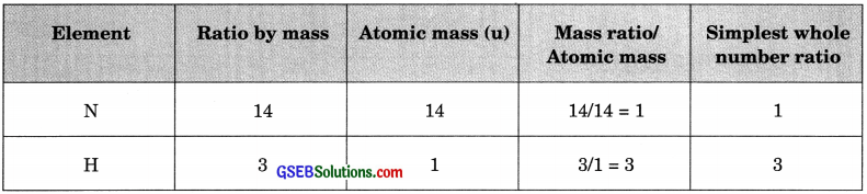GSEB Solutions Class 9 Science Chapter 3 Atoms and Molecules
