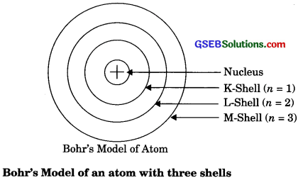 GSEB Solutions Class 9 Science Chapter 4 Structure of the Atom