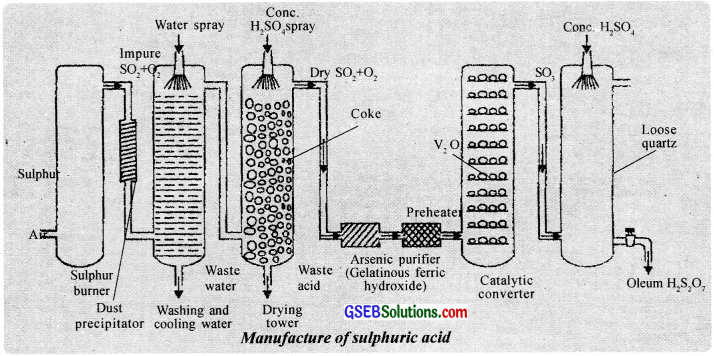 GSEB Solutions Class 12 Chemistry Chapter 7 The p-Block Elements img 28
