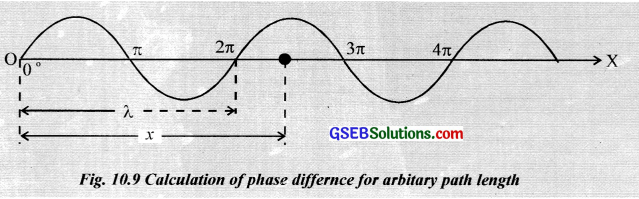 GSEB Solutions Class 12 Physics Chapter 10 Wave Optics image - 5