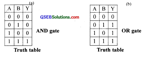 GSEB Solutions Class 12 Physics Chapter 14 Semiconductor Electronics Materials, Devices and Simple Circuits 10