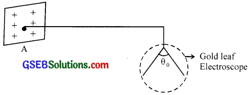 GSEB Solutions Class 12 Physics Chapter 2 Electrostatic Potential and Capacitance 36