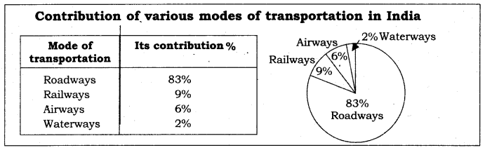 GSEB Class 10 Social Science Notes Chapter 14 Transportation, Communication and Trade