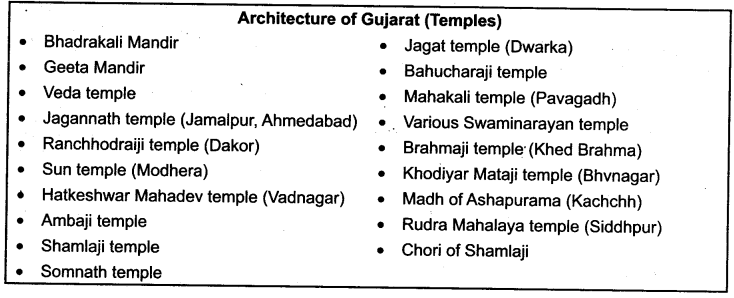 GSEB Class 10 Social Science Notes Chapter 3 Cultural Heritage of India Sculpture and Architecture
