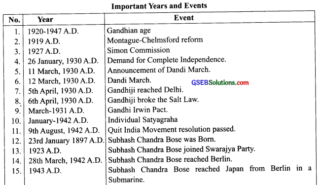 GSEB Class 9 Social Science Notes Chapter 5 Movement Towards Independence 1