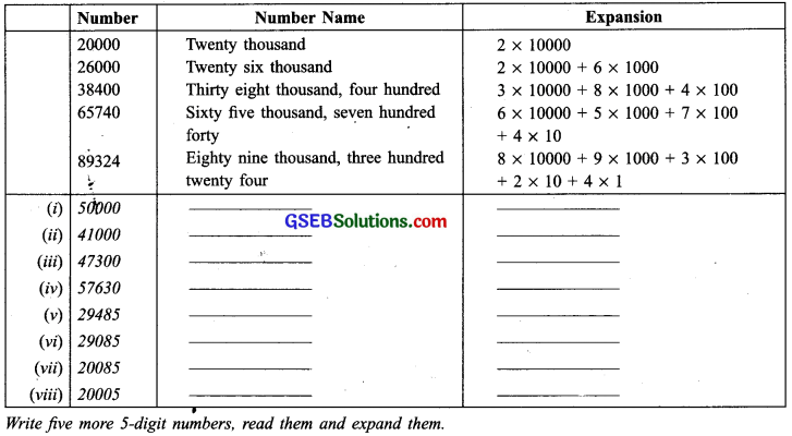 GSEB Solutions Class 6 Maths Chapter 1 Knowing Our Numbers InText Questions img-15