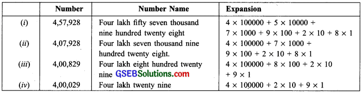 GSEB Solutions Class 6 Maths Chapter 1 Knowing Our Numbers InText Questions img-19