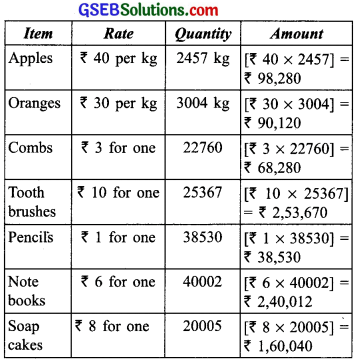 GSEB Solutions Class 6 Maths Chapter 1 Knowing Our Numbers InText Questions img-25