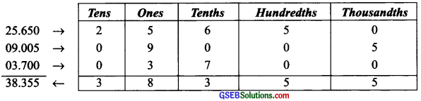 GSEB Solutions Class 6 Maths Chapter 8 Decimals Ex 8.5 img 4