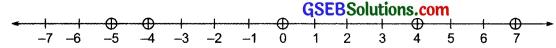 GSEB Solutions Class 7 Maths Chapter 1 Integers InText Questions 3
