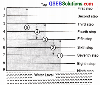 GSEB Solutions Class 7 Maths Chapter 1 Integers Ex 1.1 11