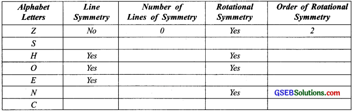 GSEB Solutions Class 7 Maths Chapter 14 Symmetry InText Questions 5