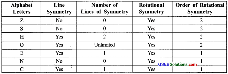 GSEB Solutions Class 7 Maths Chapter 14 Symmetry InText Questions 6