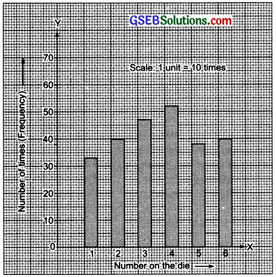 GSEB Solutions Class 7 Maths Chapter 3 Data Handling InText Questions 10
