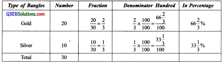 GSEB Solutions Class 7 Maths Chapter 8 Comparing Quantities InText Questions 6