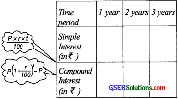 GSEB Solutions Class 8 Maths Chapter 13 Direct and Inverse Proportions Intex Questions img 4