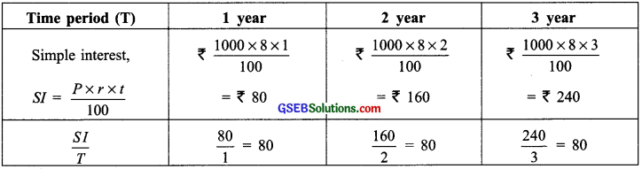 GSEB Solutions Class 8 Maths Chapter 13 Direct and Inverse Proportions Intex Questions img 5
