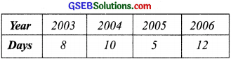 GSEB Solutions Class 8 Maths Chapter 15 Introduction to Graphs Ex 15.1 img 5