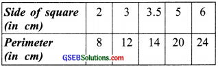 GSEB Solutions Class 8 Maths Chapter 15 Introduction to Graphs Ex 15.3 img 7